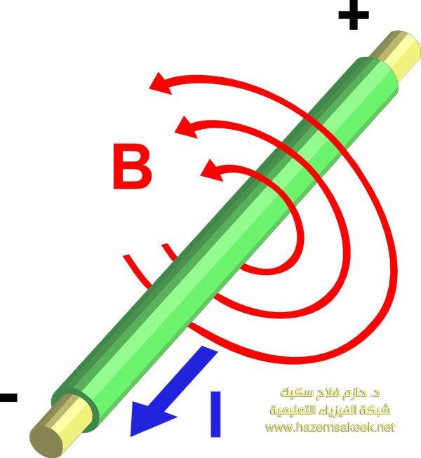 2000px-Electromagnetism