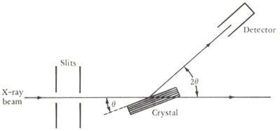 حيود أشعة اكس X-Ray Diffraction قانون براج Bragg's Law