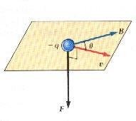 المجال المغناطيسي The magnetic field