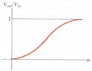 تطبيقات على دوائر التيار المتردد الرنين والمحول الكهربي والمرشحات الكهربية