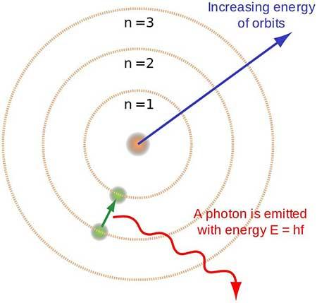 هل يتسارع الفوتون بعد ولادته ليصل إلى سرعة الضوء 300 مليون متر في الثانية؟