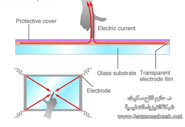 كيف تعمل شاشات اللمس في الجوالات الذكية؟
