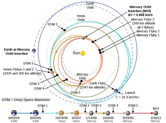 كيف سيصل مسبار باركر إلى الشمس؟