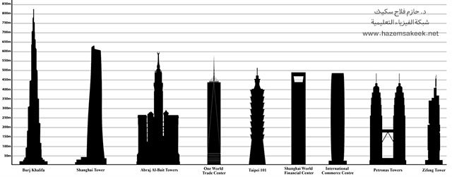 Tallest_buildings_in_the_world