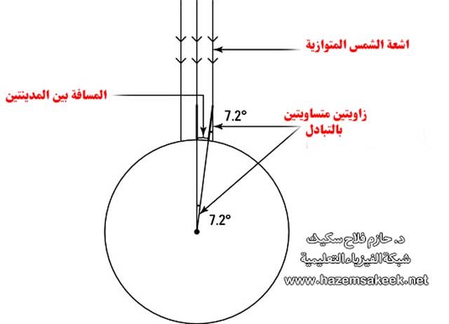 كيف تمكن إراتوستينس العالم المصري من حساب محيط الارض منذ 240 سنة قبل الميلاد