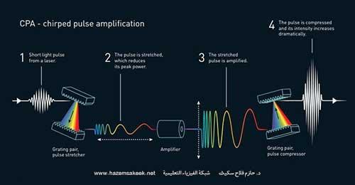 لهذا السبب منحت جائزة نوبل في الفيزياء للعام 2018 في مجال فيزياء الليزر