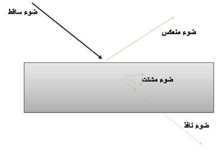 تفاعل الليزر مع المادة وتطبيقاتها في معالجة الليزر للمواد