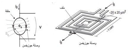 جهاز التخطيط المغناطيسي للدماغ Magnetoecephalography