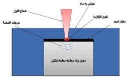 الطرق باستخدام الليزر