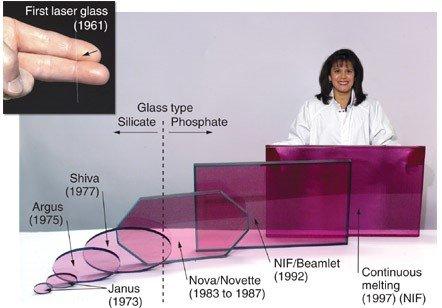 الليزر الزجاجي و تطبيقاته
